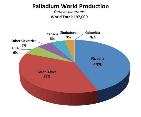 Stillwater Mining: The Only Safe Bet In The Palladium ...