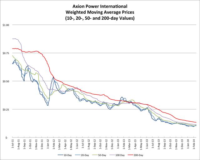 2.15.14 AXPW Price