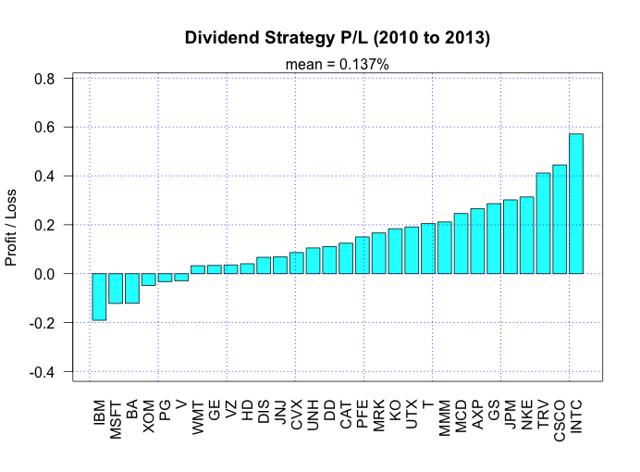 DJIA Dividend Strategy Return 2010-2013