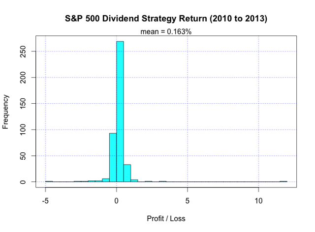 S&P 500 Dividend Strategy Return 2010-2013