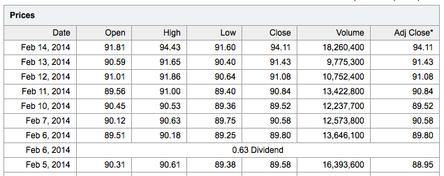 XOM stock price and dividend in Feb 2014