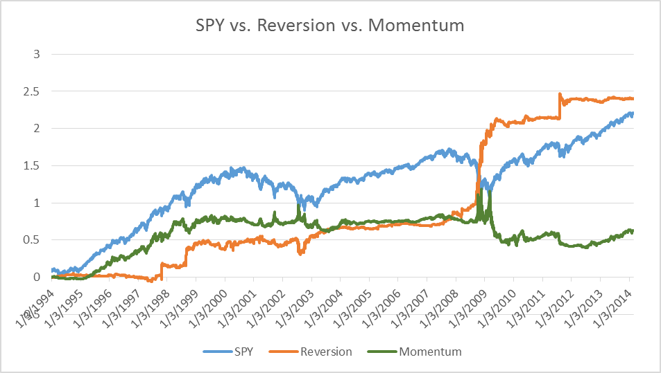 Combining mean reversion momentum trading strategies
