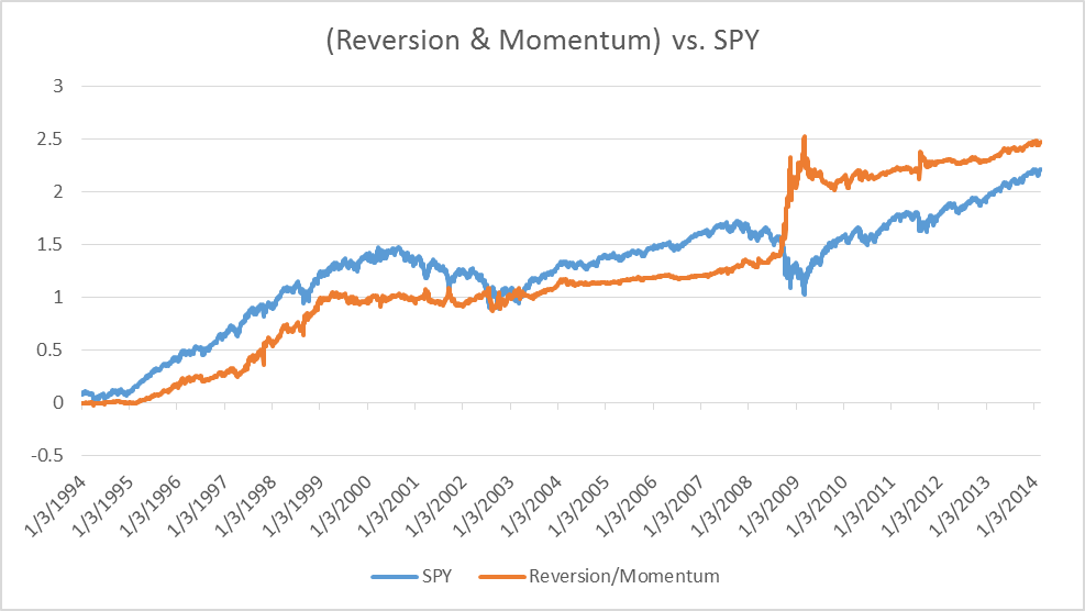 Constructing A Systematic Momentum/Mean Reversion Strategy
