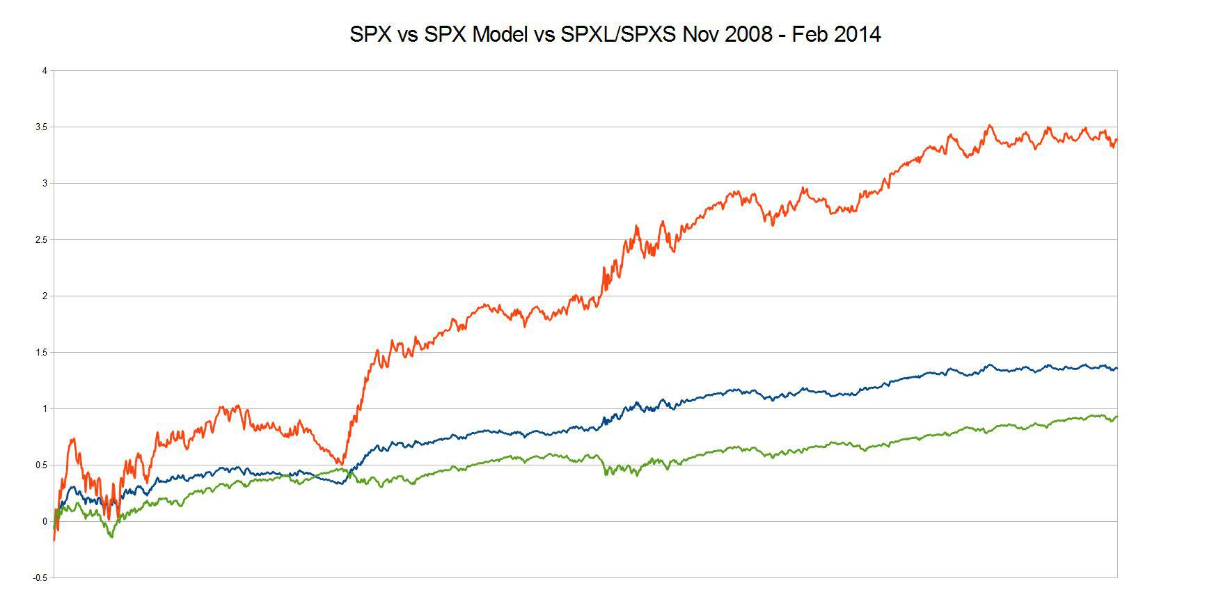 Spxs Quote Using Leveraged Etfs With A Market Timing System Spy Sso Sds