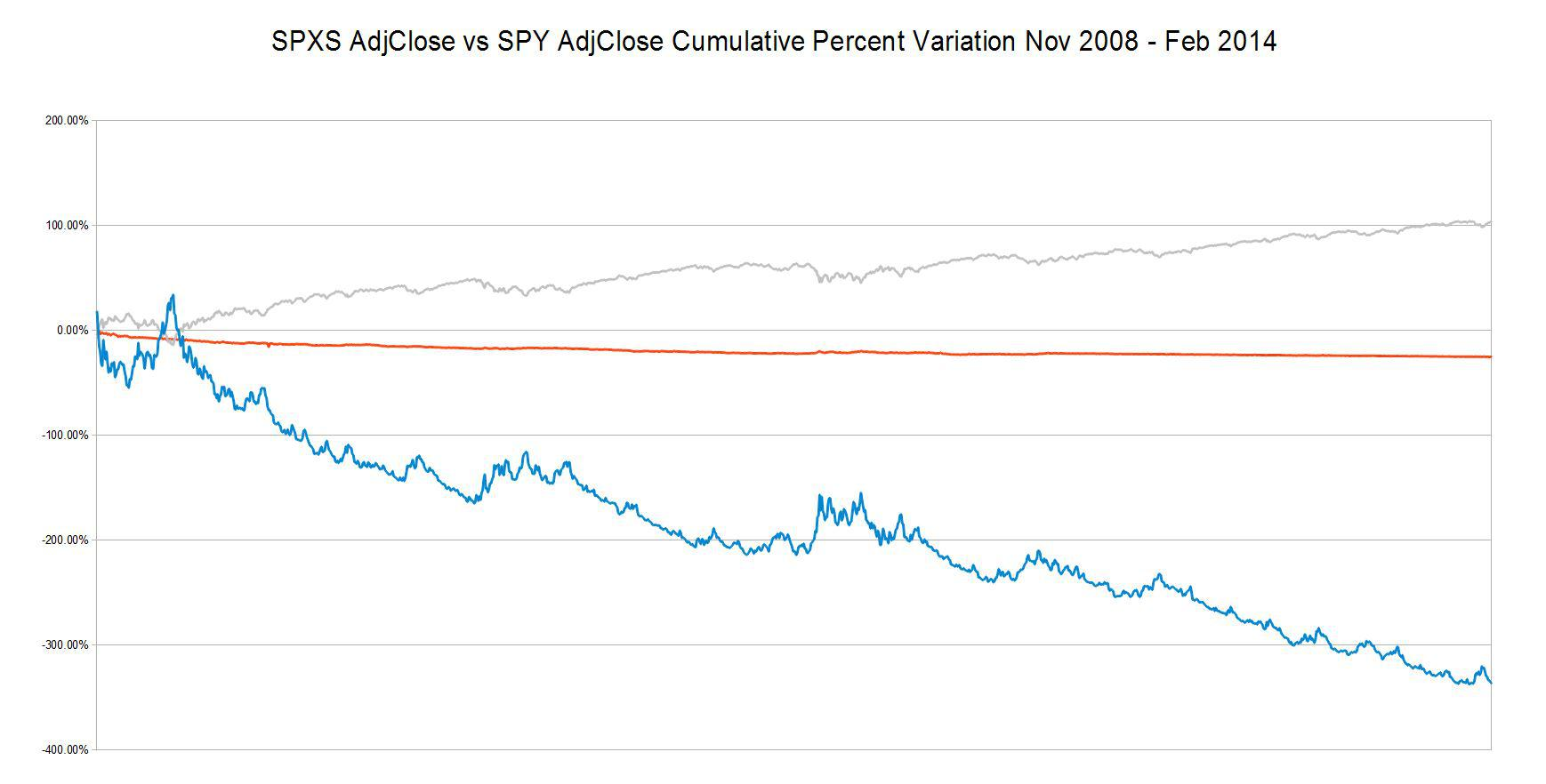 Spxs Stock Quote Awesome Using Leveraged Etfs With A Market Timing System Spy Sso Sds
