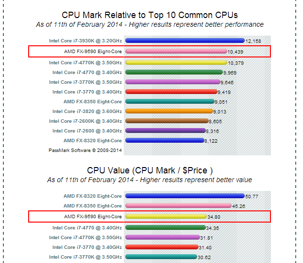 AMD Vs. Intel: The Next Big Technology Race - Advanced ...