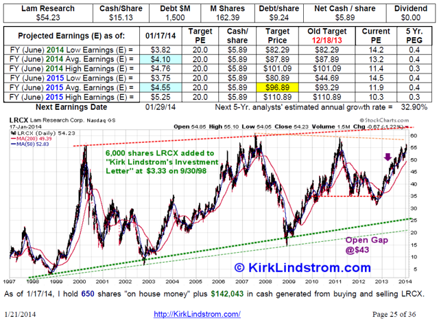 LRCX Valuation from my last newsletter update