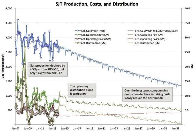 Production vs. Revenue vs. Cost vs. Distribution
