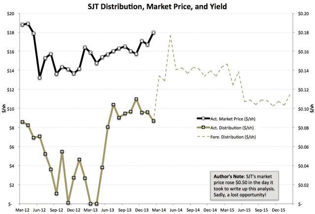 Market vs. Distribution