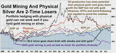 Gold mining and silver losses in both 2008 and 2013