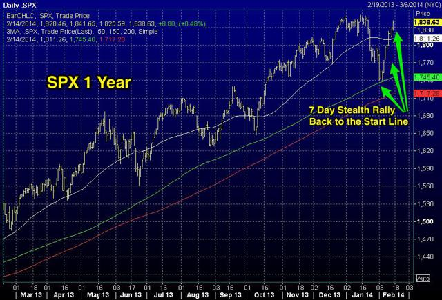 SPX 1 Year