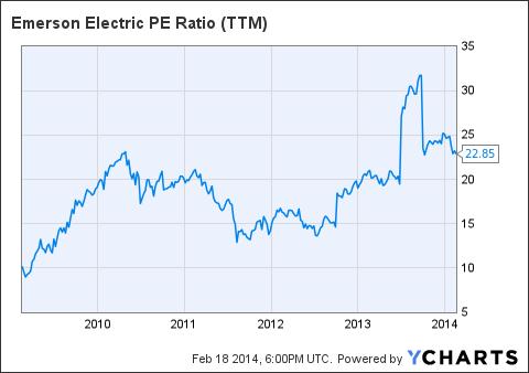 EMR PE Ratio (<a href='https://seekingalpha.com/symbol/TTM' title='Tata Motors Limited'>TTM</a>) Chart