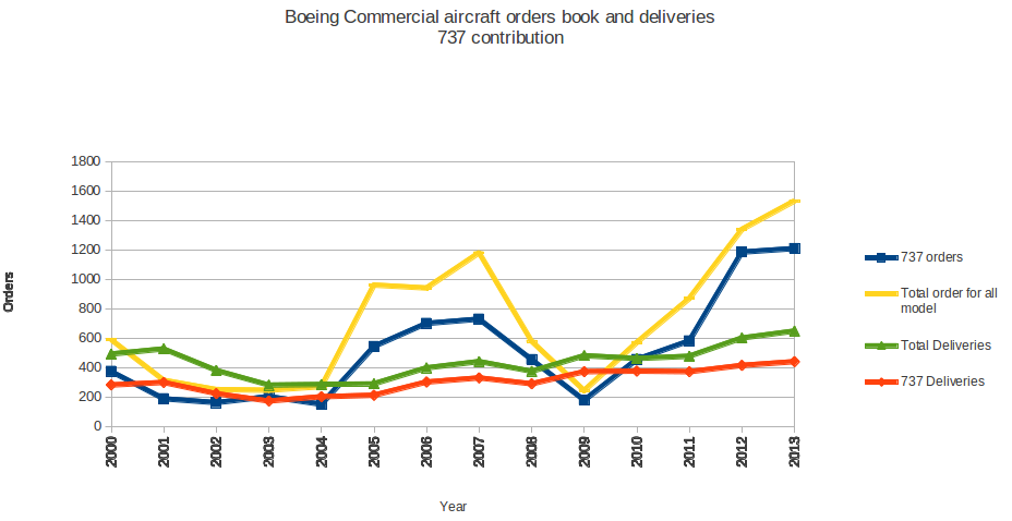 the genesis and growth of the boeing company