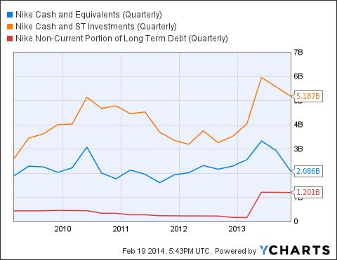 NKE Cash and Equivalents (Quarterly) Chart