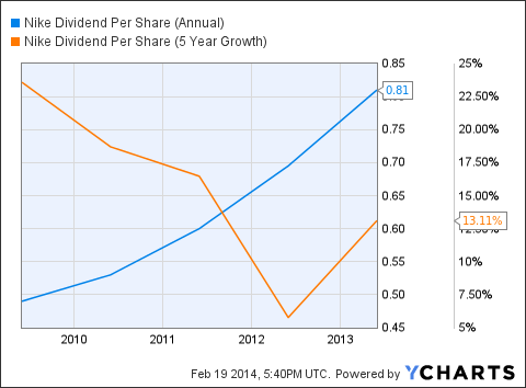 NKE Dividend Per Share (Annual) Chart