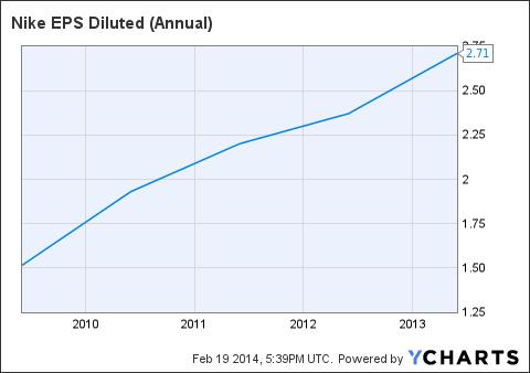 NKE EPS Diluted (Annual) Chart