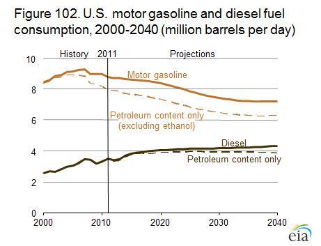 EIA Fuel Demand Forecast