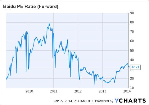 BIDU PE Ratio (Forward) Chart