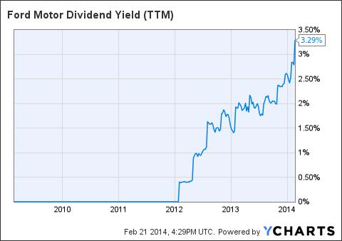 F Dividend Yield (NYSE:<a href='https://seekingalpha.com/symbol/TTM' title='Tata Motors Limited'>TTM</a>) Chart