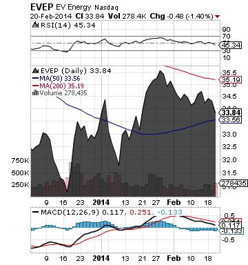 https://static.seekingalpha.com/uploads/2014/2/21/saupload_evep_chart.png