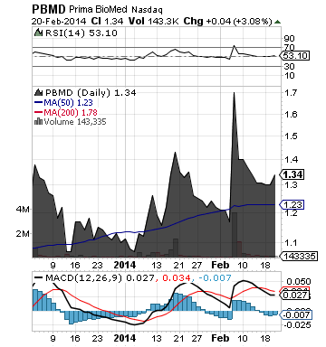 https://static.seekingalpha.com/uploads/2014/2/21/saupload_pbmd_chart.png