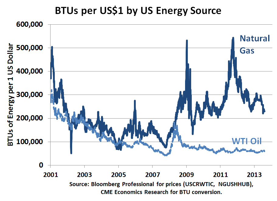 Energy Price Spread Natural Gas Vs Crude Oil In The Us Seeking