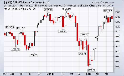 S&P 50 at Major 1850 Resistance