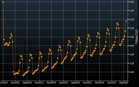 NatGas Futures Curve