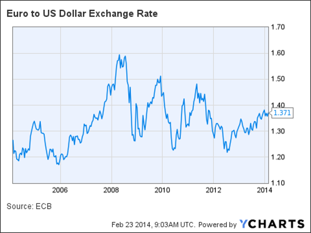 Euro To Us Dollar Exchange Rate Data By Ycharts
