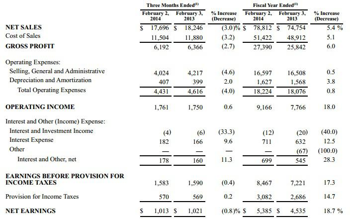 Home Depot Has An Interesting Free Cash Flow Yield But Is