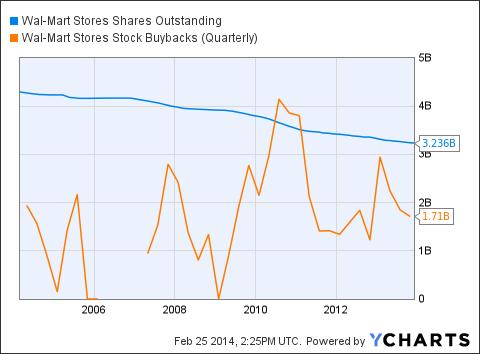 Increasing Shareholder Profits