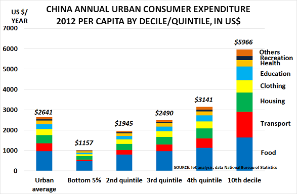 the chinese middle class consumer s fashion consumption China's middle class is exploding fortunately for the overburdened american consumer, china's middle class is the younger chinese generation is more.