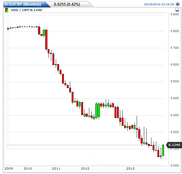 Yuan-monthly