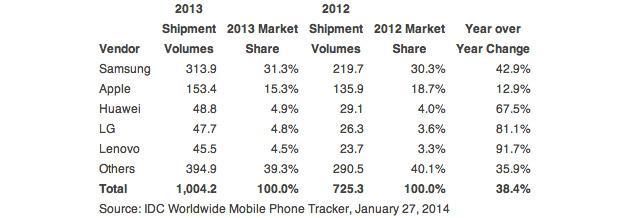2013 vs 2012 Smartphone Market Share