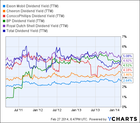 XOM Dividend Yield (NYSE:<a href='https://seekingalpha.com/symbol/TTM' title='Tata Motors Limited'>TTM</a>) Chart