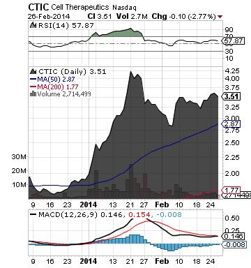 https://static.seekingalpha.com/uploads/2014/2/27/saupload_ctic_chart31.png