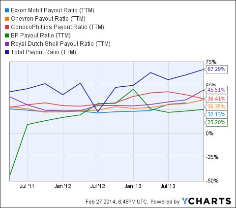 XOM Payout Ratio (<a href='https://seekingalpha.com/symbol/TTM' title='Tata Motors Limited'>TTM</a>) Chart