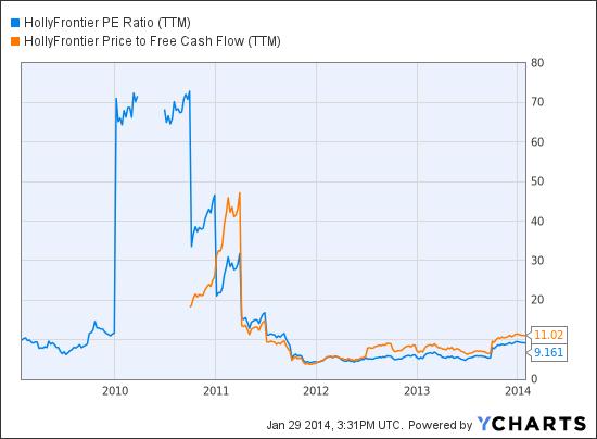 HFC PE Ratio (NYSE:<a href='https://seekingalpha.com/symbol/TTM' title='Tata Motors Limited'>TTM</a>) Chart