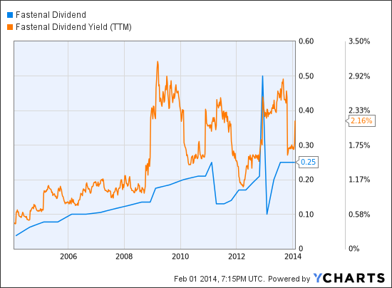 FAST Dividend Chart