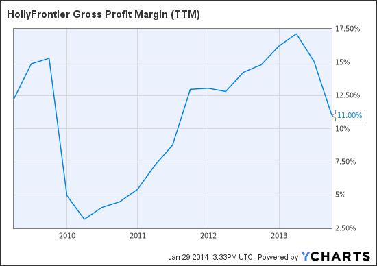 HFC Gross Profit Margin (<a href='https://seekingalpha.com/symbol/TTM' title='Tata Motors Limited'>TTM</a>) Chart