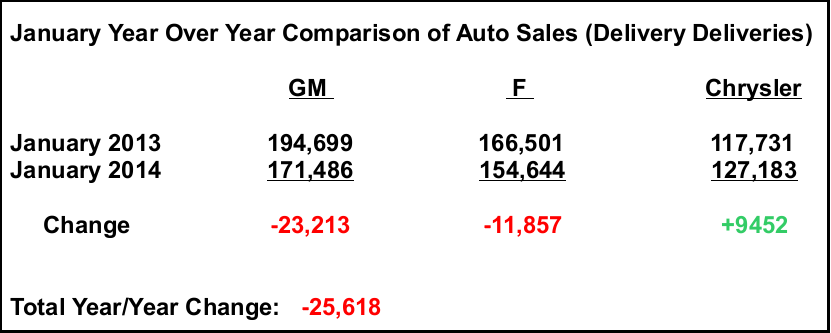 january auto sales another big miss and decline seeking alpha seeking alpha
