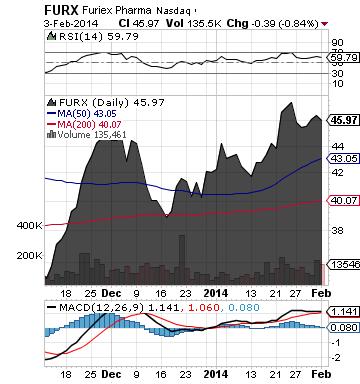 https://static.seekingalpha.com/uploads/2014/2/4/saupload_furx_chart.png