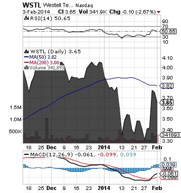 https://static.seekingalpha.com/uploads/2014/2/4/saupload_wstl_chart.png