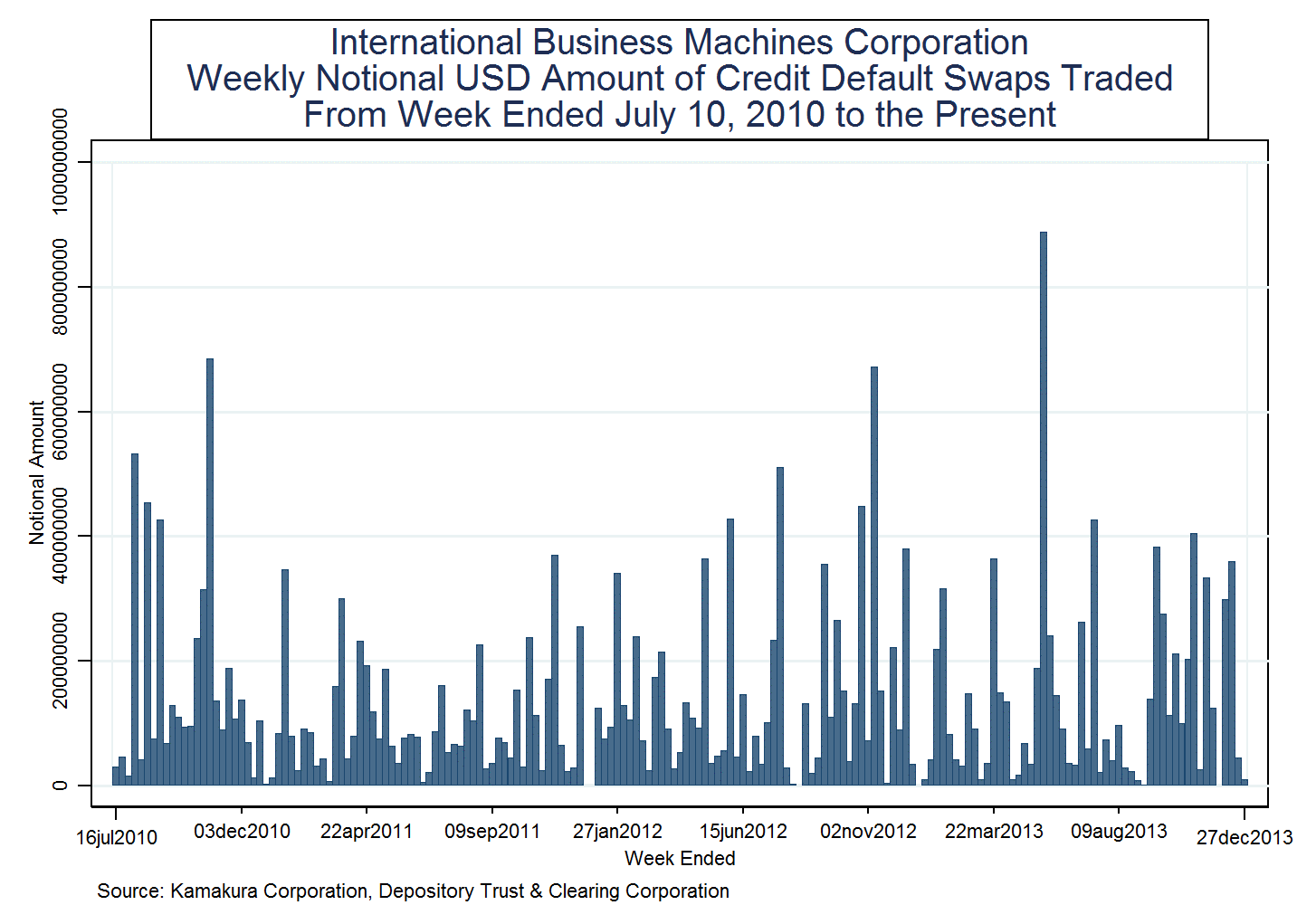 business environment of international business machines corporation Both international business machines corporation (nyse: ibm) and the coca-cola company (nyse: ko) have undergone many successful transitions over the years.