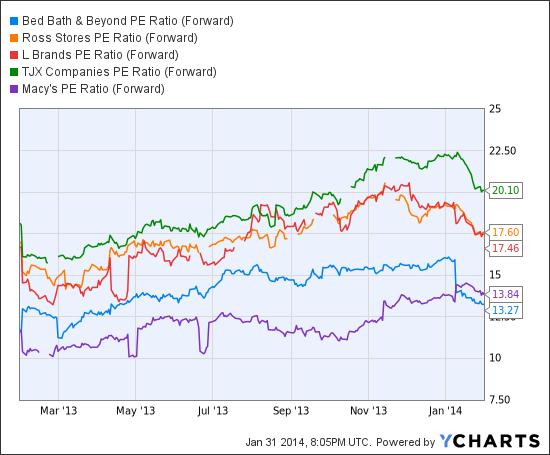 BBBY PE Ratio (Forward) Chart