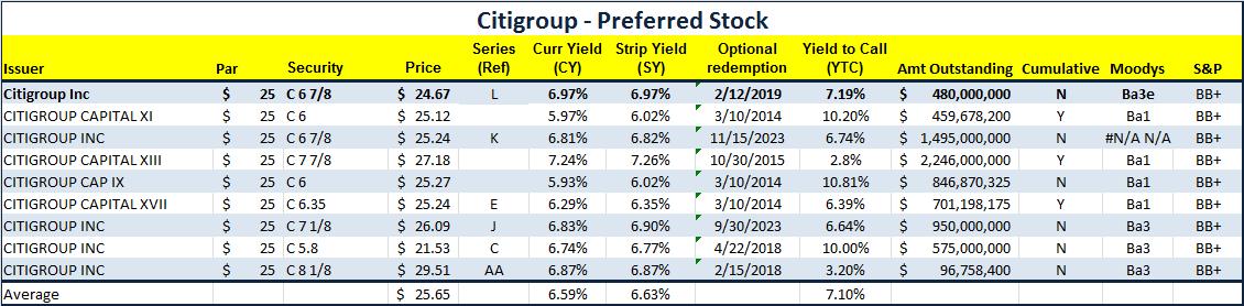 Citi At 6 97 New Preferreds Are Cheap Citigroup Inc