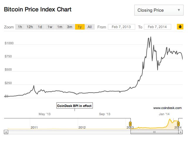 The Service Averages Bitcoin Prices Across Multiple Exchanges To Derive Price Used In Below Chart