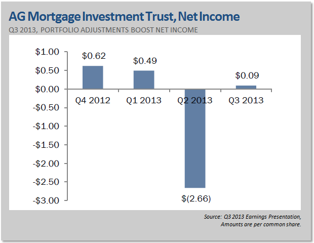 AG Mortgage Investment Trust, Net Income