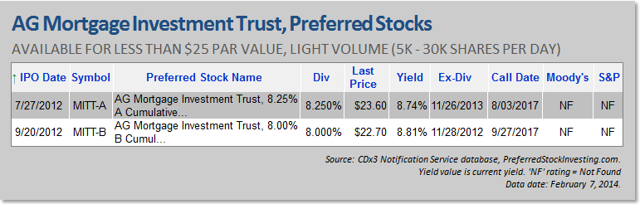 AG Mortgage Investment Trust, Preferred Stocks