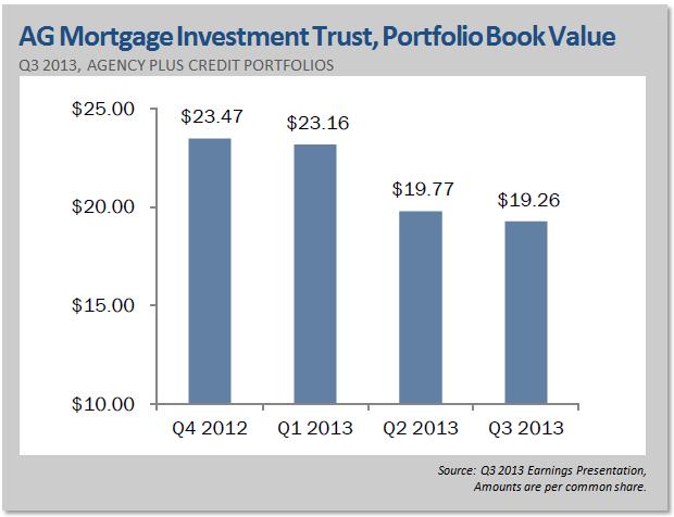 AG Mortgage investment Trust, Portfolio Book Value